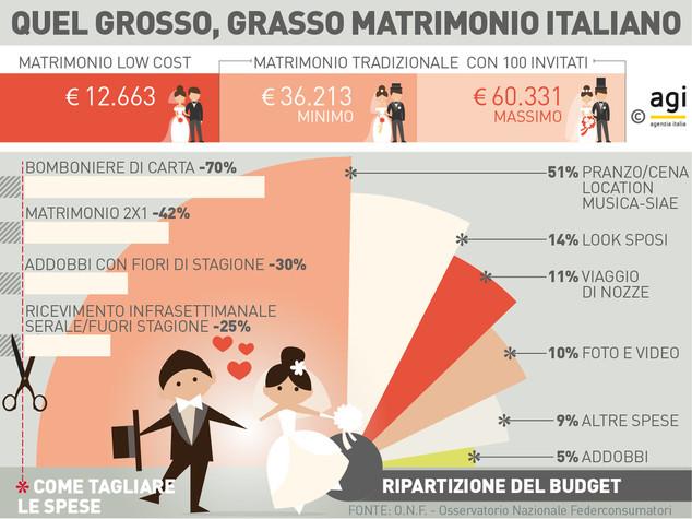 142807419 d1b8487f 3b93 46bf bc5c d799daf48fa0 - I consigli per pianificare il Budget Matrimonio